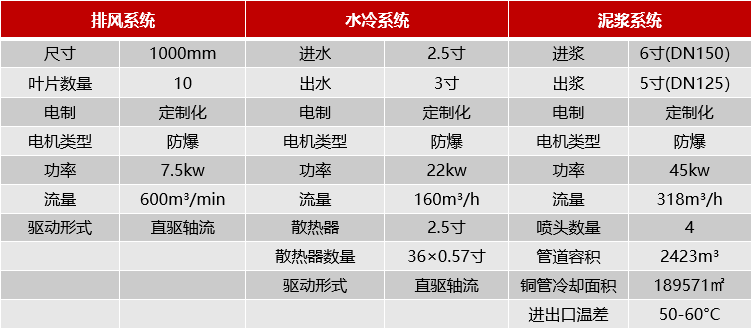 正道能源泥浆冷却系统配置参数