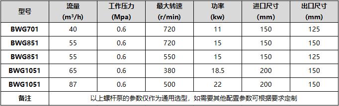 BWG系列螺杆泵技术参数