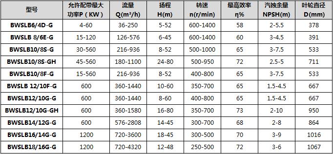 砂砾泵参数表