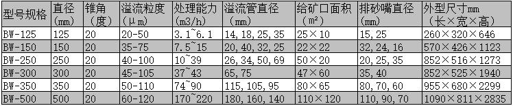 旋流器参数表