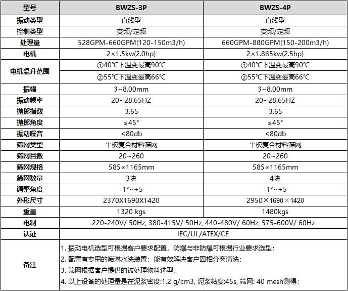 变频泥浆振动筛技术参数表