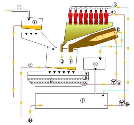泥水分离系统处理流程