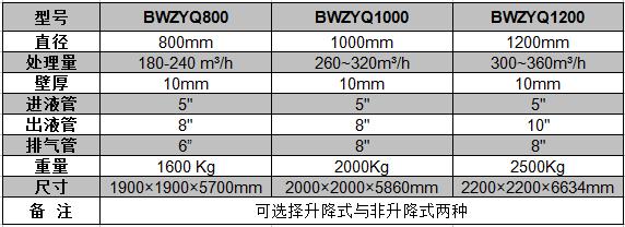 液气分离器参数表