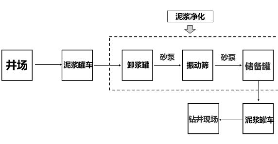 钻井泥浆处理站工作流程图