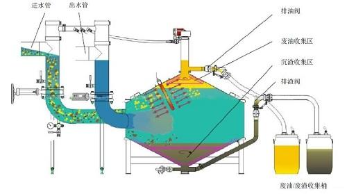 正道能源含油污泥的处理工艺-三相离心分离原理