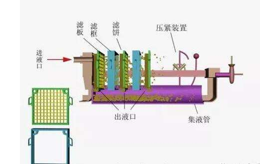 带式污泥脱水设备