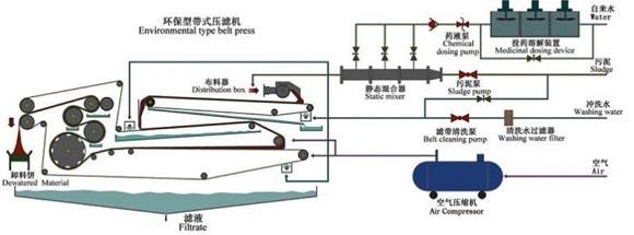 带式压滤机污泥脱水设备