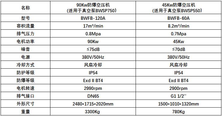 空压机技术参数(选配或客户自备)