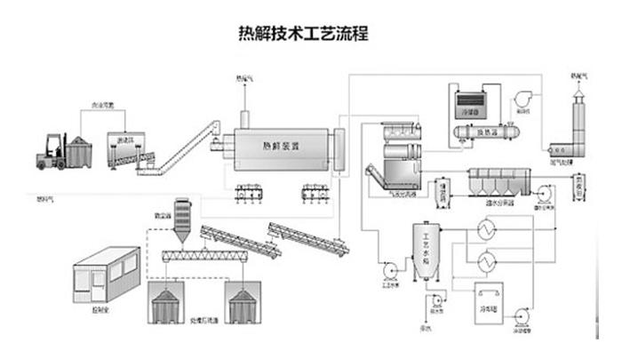 热裂解油泥处理工艺流程图