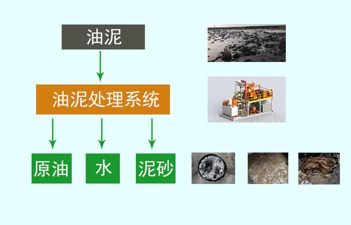 热水洗油泥处理工艺